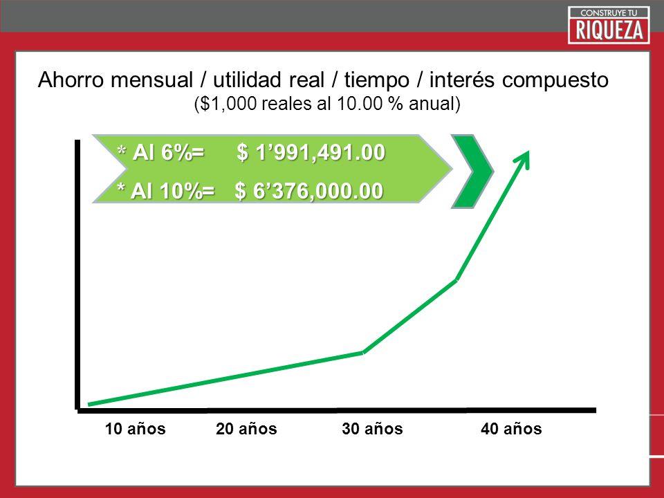 Page 16 10 años20 años30 años40 años Ahorro mensual / utilidad real / tiempo / interés compuesto ($1,000 reales al 10.00 % anual) * Al 6%= $ 1991,491.