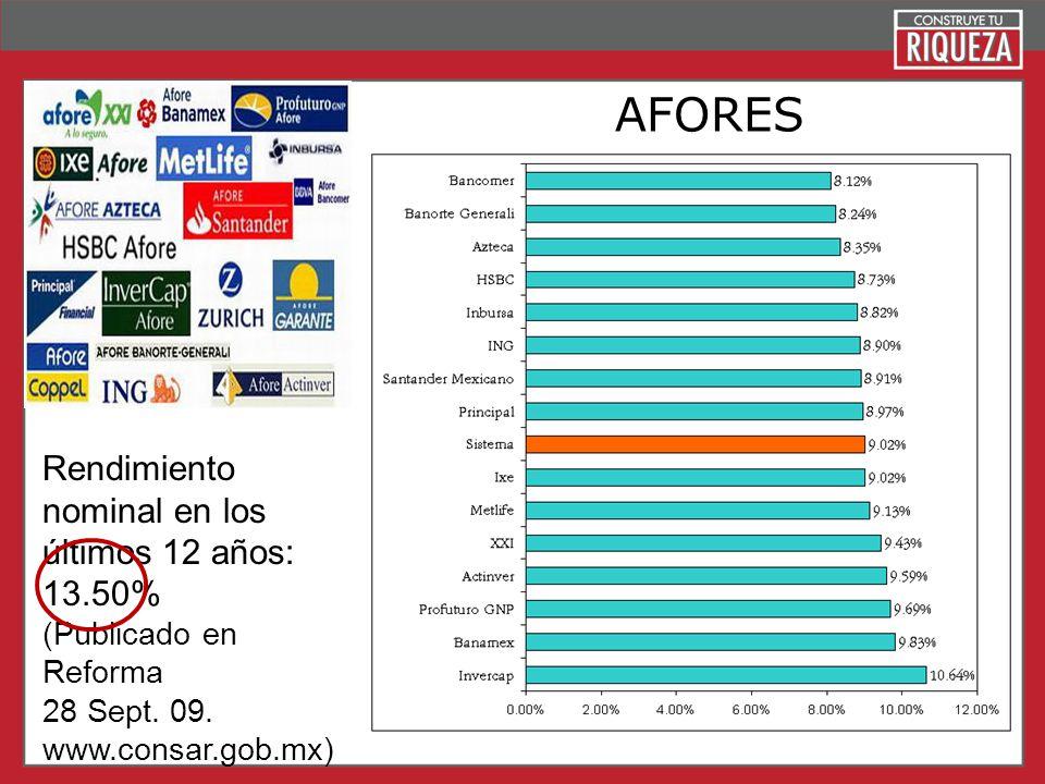 Page 17 AFORES Rendimiento nominal en los últimos 12 años: 13.50% (Publicado en Reforma 28 Sept. 09. www.consar.gob.mx)