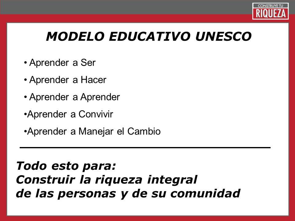 Page 3 MODELO EDUCATIVO UNESCO Aprender a Ser Aprender a Hacer Aprender a Aprender Aprender a Convivir Aprender a Manejar el Cambio Todo esto para: Co
