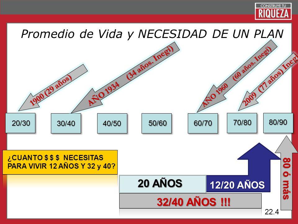 Page 4 Promedio de Vida y NECESIDAD DE UN PLAN 30/4030/40 40/50 50/6060/70 20/30 70/80 80/90 12/20 AÑOS 20 AÑOS 32/40 AÑOS !!! 1900 (29 años) 2009 (77