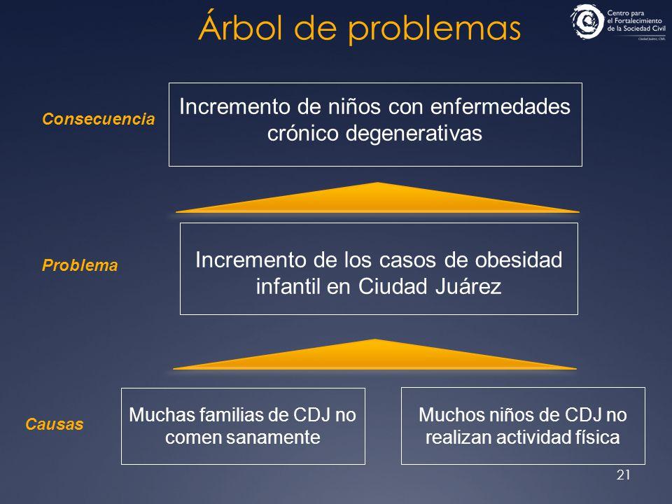 21 Árbol de problemas Incremento de niños con enfermedades crónico degenerativas Incremento de los casos de obesidad infantil en Ciudad Juárez Muchas