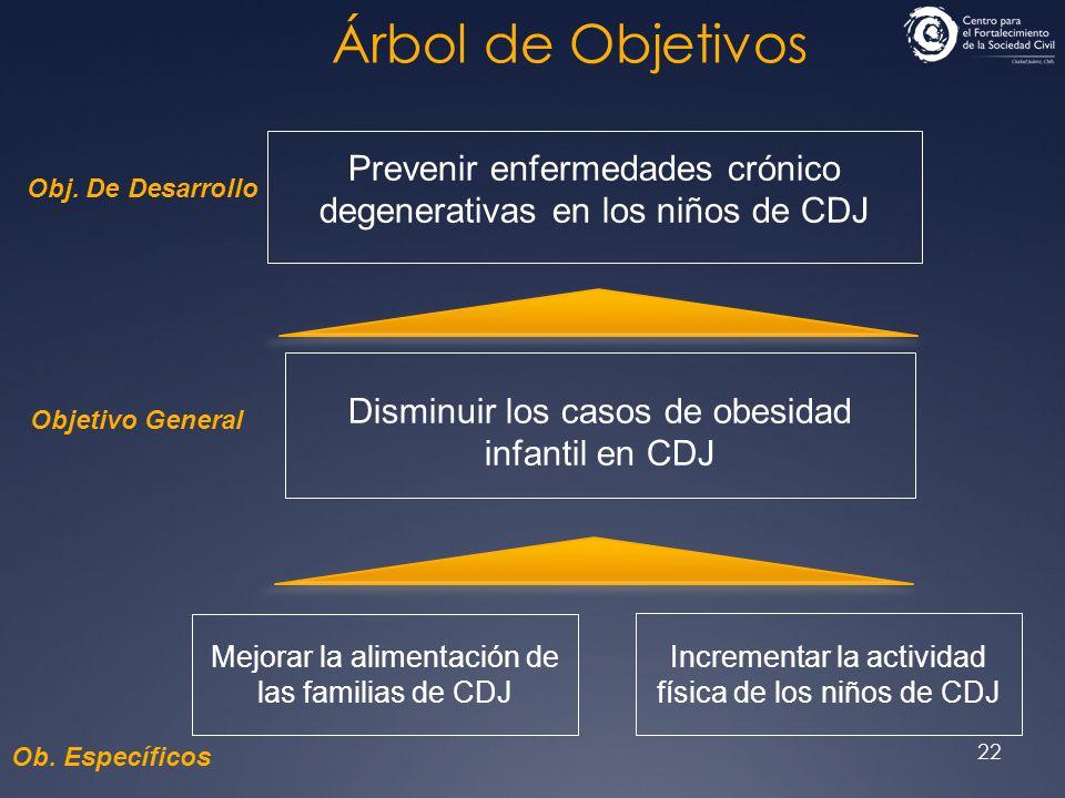 22 Árbol de Objetivos Prevenir enfermedades crónico degenerativas en los niños de CDJ Disminuir los casos de obesidad infantil en CDJ Mejorar la alime