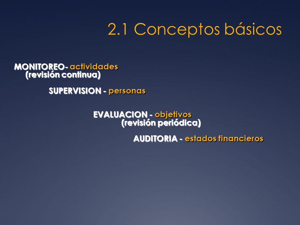 2.1 Conceptos básicos MONITOREO- actividades (revisión continua) SUPERVISION - personas EVALUACION - objetivos (revisión periódica) AUDITORIA - estado