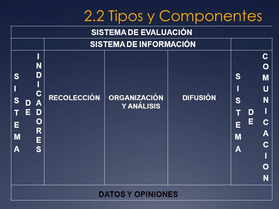 2.2 Tipos y Componentes SISTEMA DE EVALUACIÓN SISTEMA DE INFORMACIÓN SISTEMASISTEMA DEDE INDICADORESINDICADORES RECOLECCIÓNORGANIZACIÓN Y ANÁLISIS DIF