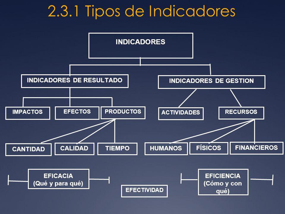 2.3.1 Tipos de Indicadores INDICADORES DE RESULTADO INDICADORES DE GESTION PRODUCTOSEFECTOS ACTIVIDADES RECURSOS INDICADORES IMPACTOS EFICIENCIA (Cómo