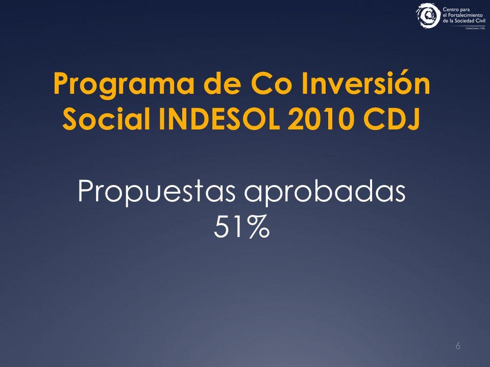 6 Programa de Co Inversión Social INDESOL 2010 CDJ Propuestas aprobadas 51%