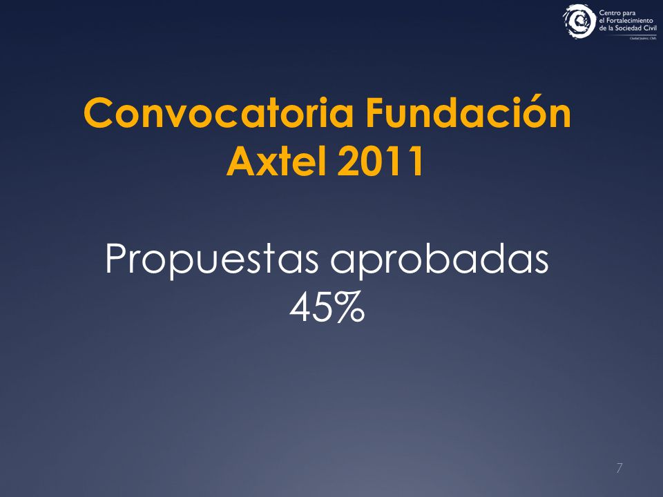 8 Convocatoria Juárez Tuyo FECHAC 2010 Propuestas aprobadas 40%