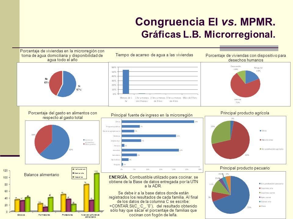 Congruencia EI vs. MPMR. Gráficas L.B. Microrregional. Porcentaje de viviendas en la microrregión con toma de agua domiciliaria y disponibilidad de ag