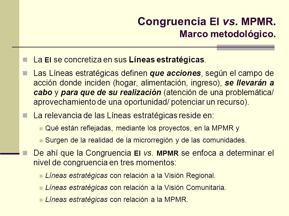 Congruencia EI vs. MPMR. Marco metodológico. La EI se concretiza en sus Líneas estratégicas. Las Líneas estratégicas definen que acciones, según el ca