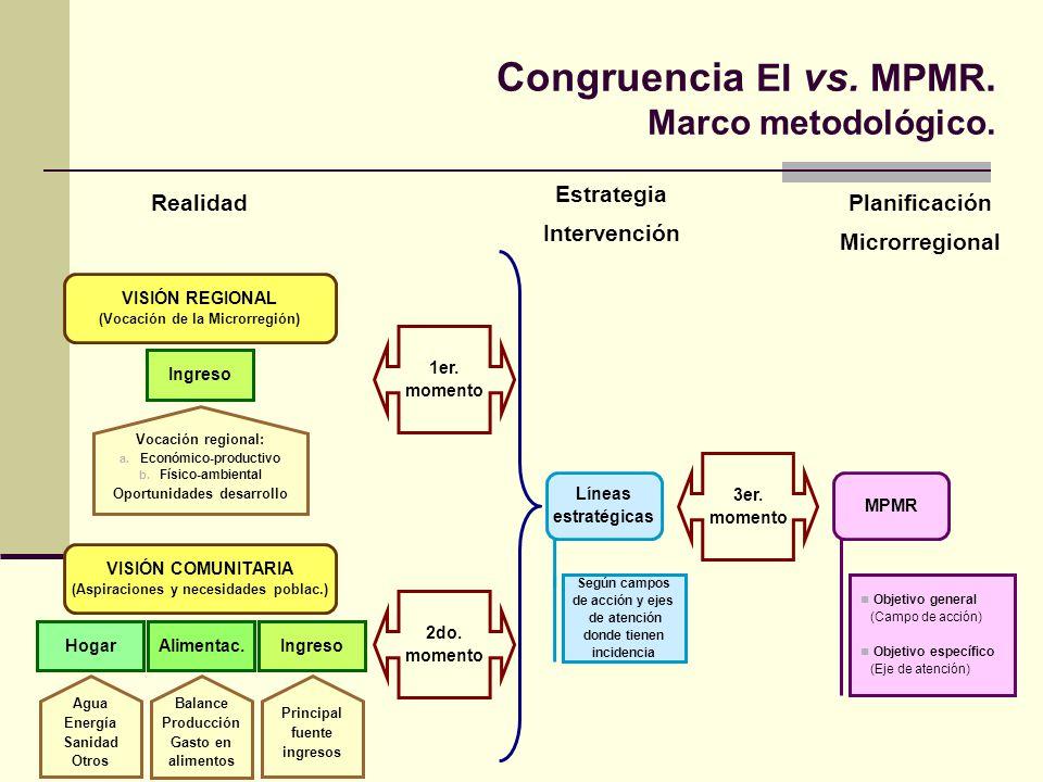 Congruencia EI vs. MPMR. Marco metodológico. 1er. momento 3er. momento VISIÓN REGIONAL (Vocación de la Microrregión) 2do. momento Líneas estratégicas