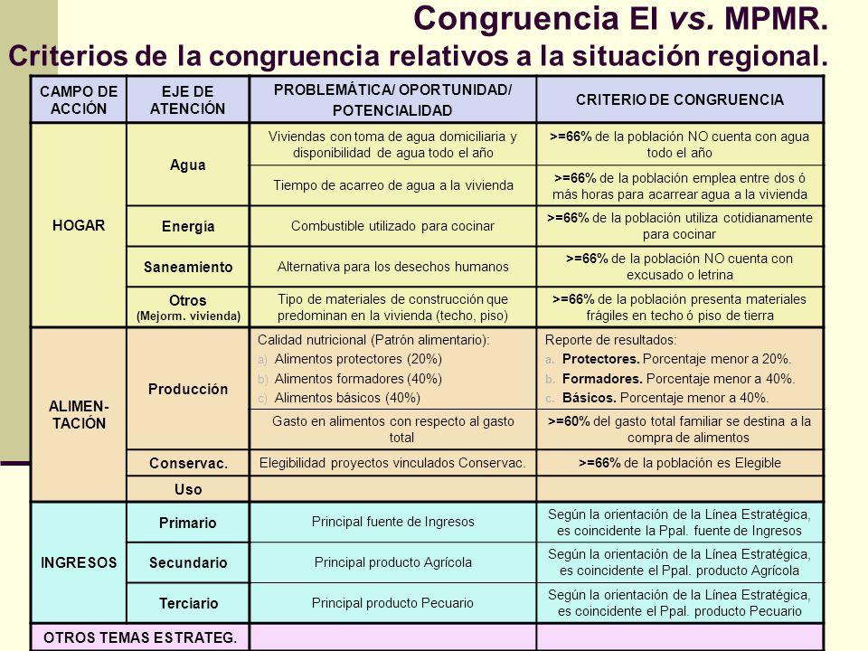 Congruencia EI vs. MPMR. Criterios de la congruencia relativos a la situación regional. CAMPO DE ACCIÓN EJE DE ATENCIÓN PROBLEMÁTICA/ OPORTUNIDAD/ POT