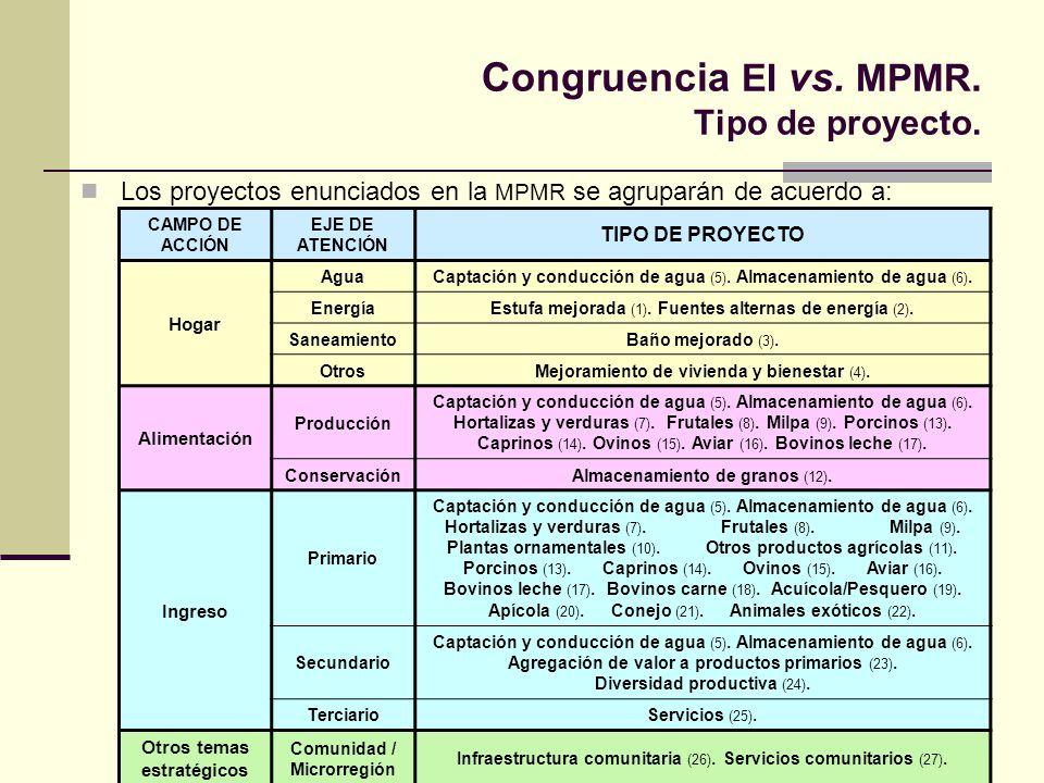 Congruencia EI vs. MPMR. Tipo de proyecto. Los proyectos enunciados en la MPMR se agruparán de acuerdo a: CAMPO DE ACCIÓN EJE DE ATENCIÓN TIPO DE PROY