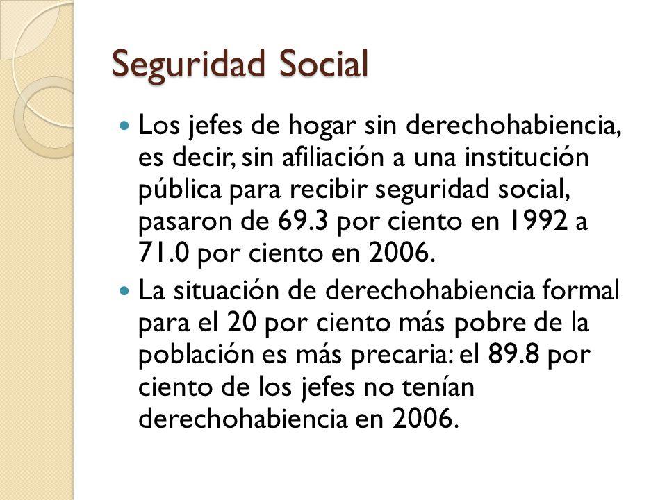 Seguridad Social Los jefes de hogar sin derechohabiencia, es decir, sin afiliación a una institución pública para recibir seguridad social, pasaron de