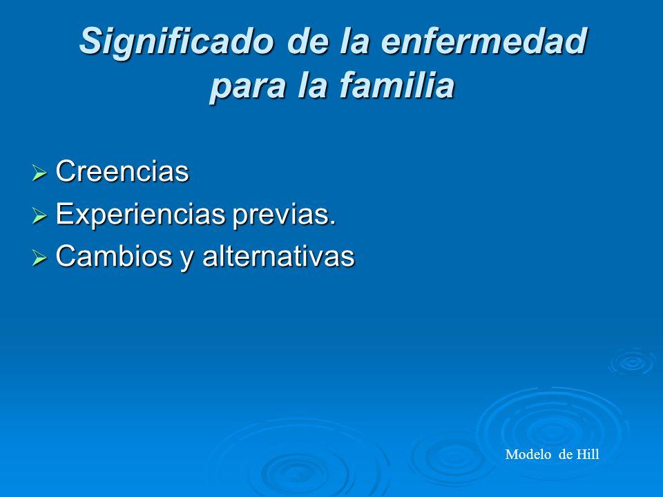Significado de la enfermedad para la familia Creencias Creencias Experiencias previas.