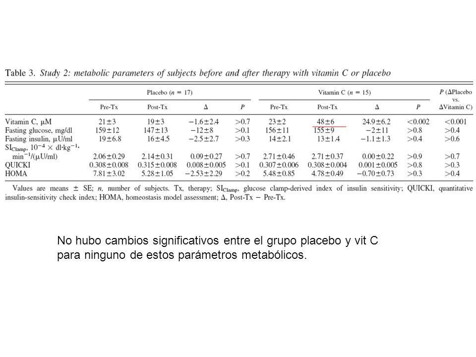 No hubo cambios significativos entre el grupo placebo y vit C para ninguno de estos parámetros metabólicos.