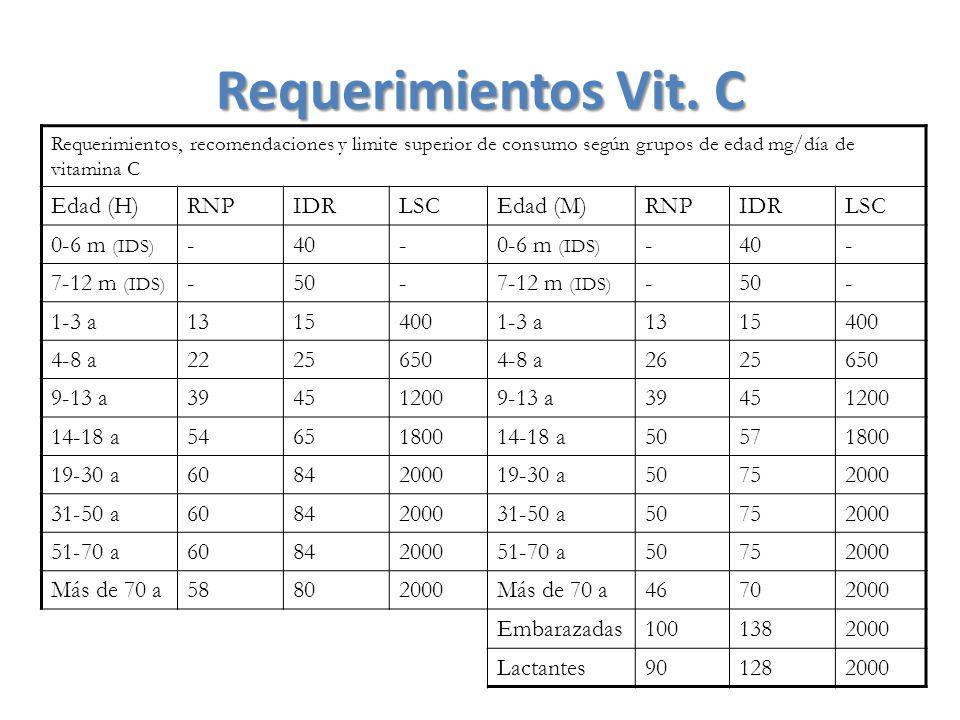Requerimientos Vit. C Requerimientos, recomendaciones y limite superior de consumo según grupos de edad mg/día de vitamina C Edad (H)RNPIDRLSCEdad (M)