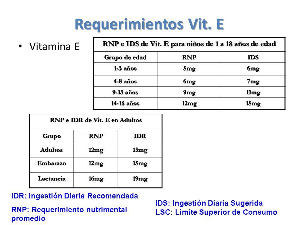 Requerimientos Vit. E Vitamina E RNP e IDS de Vit. E para niños de 1 a 18 años de edad Grupo de edad RNPIDS 1-3 años 5mg6mg 4-8 años 6mg7mg 9-13 años