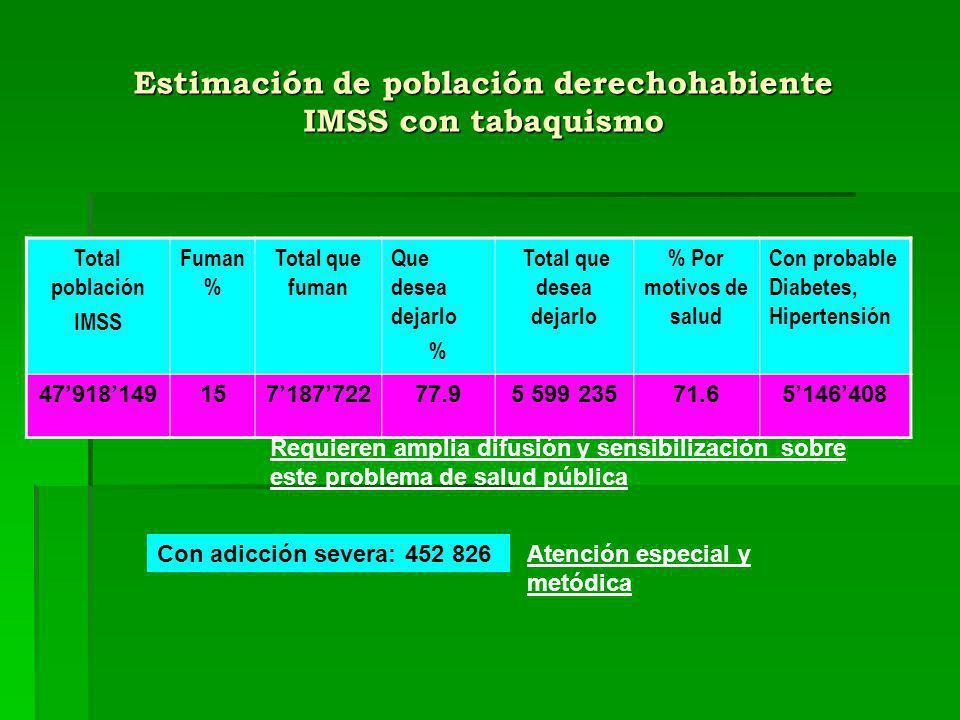 Estimación de población derechohabiente IMSS con tabaquismo Total población IMSS Fuman % Total que fuman Que desea dejarlo % Total que desea dejarlo %
