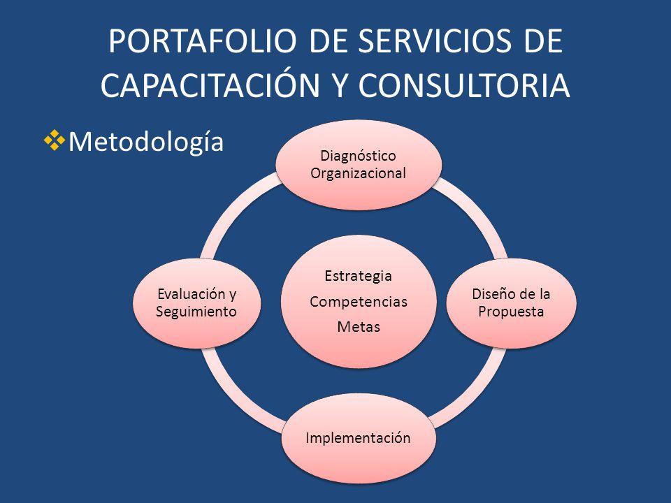 PORTAFOLIO DE SERVICIOS DE CAPACITACIÓN Y CONSULTORIA Metodología Estrategia Competencias Metas Diagnóstico Organizacional Diseño de la Propuesta Impl