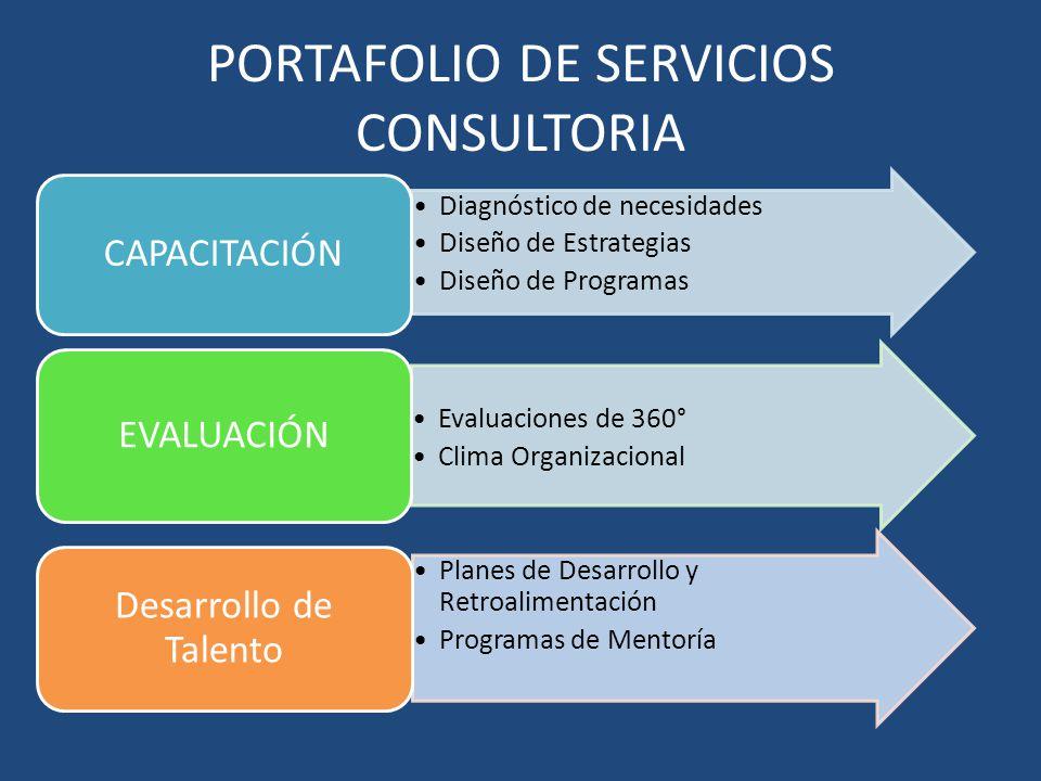 PORTAFOLIO DE SERVICIOS CONSULTORIA Diagnóstico de necesidades Diseño de Estrategias Diseño de Programas CAPACITACIÓN Evaluaciones de 360° Clima Organ