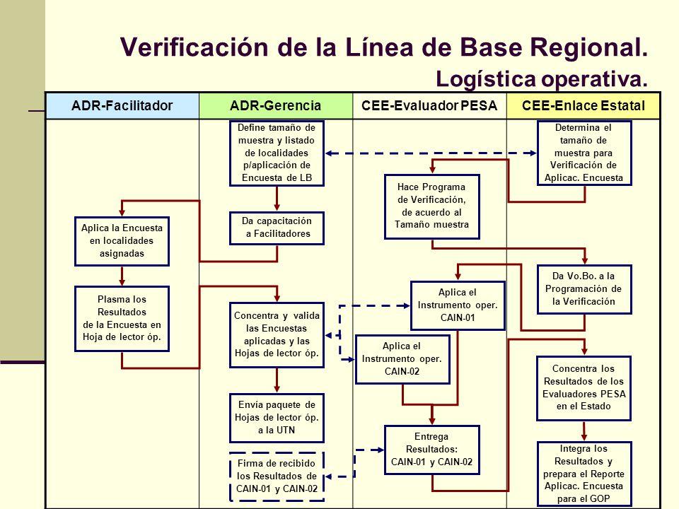 Verificación de la Línea de Base Regional. Logística operativa. ADR-FacilitadorADR-GerenciaCEE-Evaluador PESACEE-Enlace Estatal Hace Programa de Verif