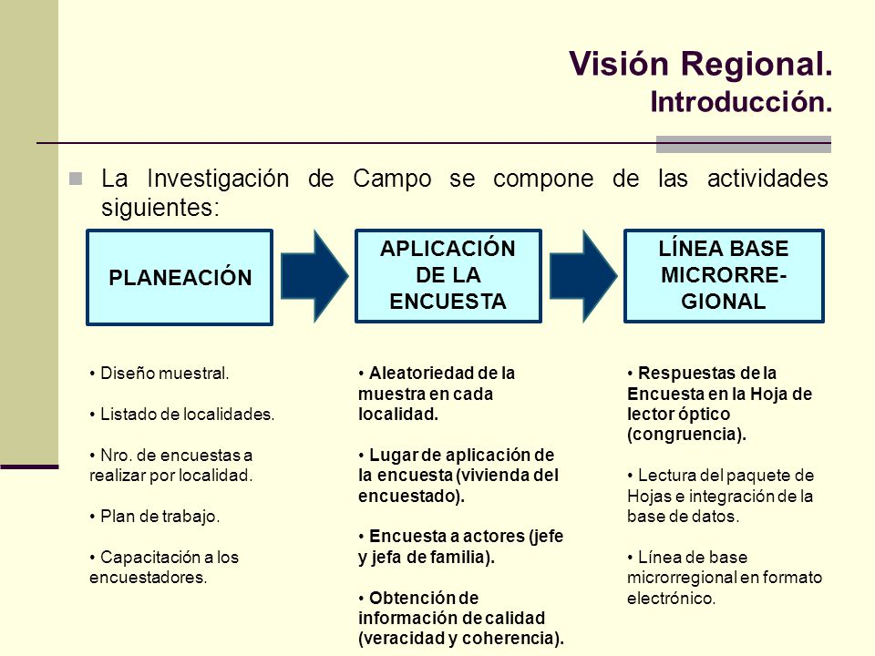 Visión Regional. Introducción. PLANEACIÓN APLICACIÓN DE LA ENCUESTA LÍNEA BASE MICRORRE- GIONAL Diseño muestral. Listado de localidades. Nro. de encue