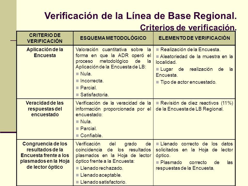 Verificación de la Línea de Base Regional. Criterios de verificación. CRITERIO DE VERIFICACIÓN ESQUEMA METODOLÓGICOELEMENTO DE VERIFICACIÓN Aplicación