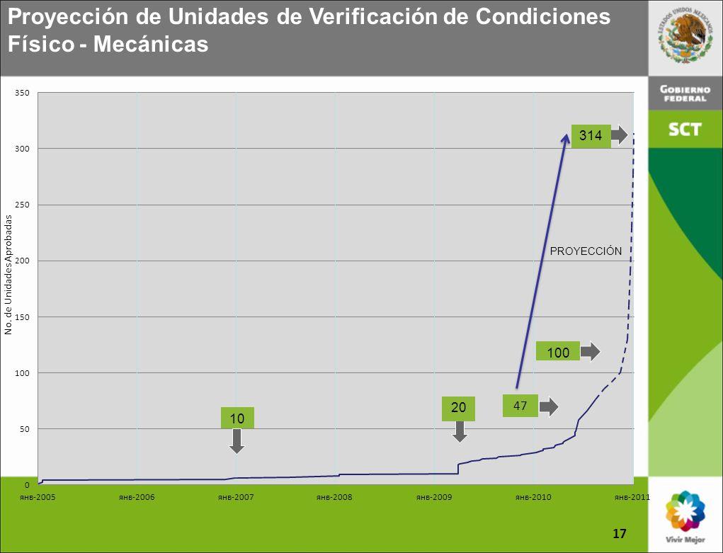 17 Proyección de Unidades de Verificación de Condiciones Físico - Mecánicas