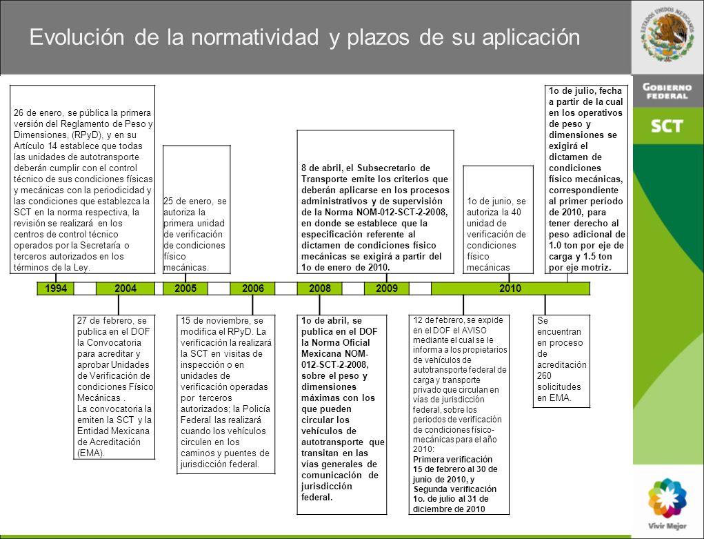 26 de enero, se pública la primera versión del Reglamento de Peso y Dimensiones, (RPyD), y en su Artículo 14 establece que todas las unidades de autot