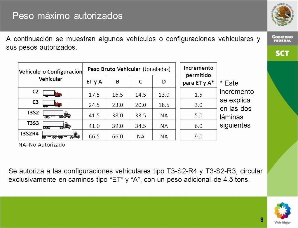 Condiciones para incrementar el PBV 9 La NOM-012 especifica que el Peso Bruto Vehicular (PBV) máximo autorizado se podrá incrementar en 1.5 toneladas en cada eje motriz y 1.0 toneladas en cada eje de carga exclusivamente cuando circulen por caminos tipo ET y A, siempre y cuando cumplan con todas y cada una de las especificaciones técnicas, disposiciones de seguridad y de control siguientes: 1.Contar con dictamen de condiciones físico mecánicas y de baja emisión de contaminantes vigentes (para el Tractor, Semirremolque y Remolque); 2.Motor electrónico con potencia mínima (para el Tractor) (1) ; 3.Torque mínimo (para el Tractor) (1) ; 4.Capacidad mínima de los ejes de tracción (para el Tractor);