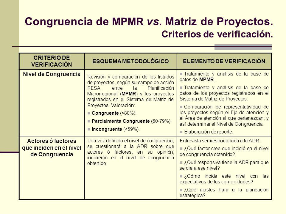 Congruencia de MPMR vs. Matriz de Proyectos. Criterios de verificación. CRITERIO DE VERIFICACIÓN ESQUEMA METODOLÓGICOELEMENTO DE VERIFICACIÓN Nivel de
