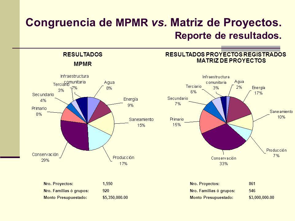 Congruencia de MPMR vs. Matriz de Proyectos. Reporte de resultados. RESULTADOS MPMR RESULTADOS PROYECTOS REGISTRADOS MATRIZ DE PROYECTOS Nro. Proyecto