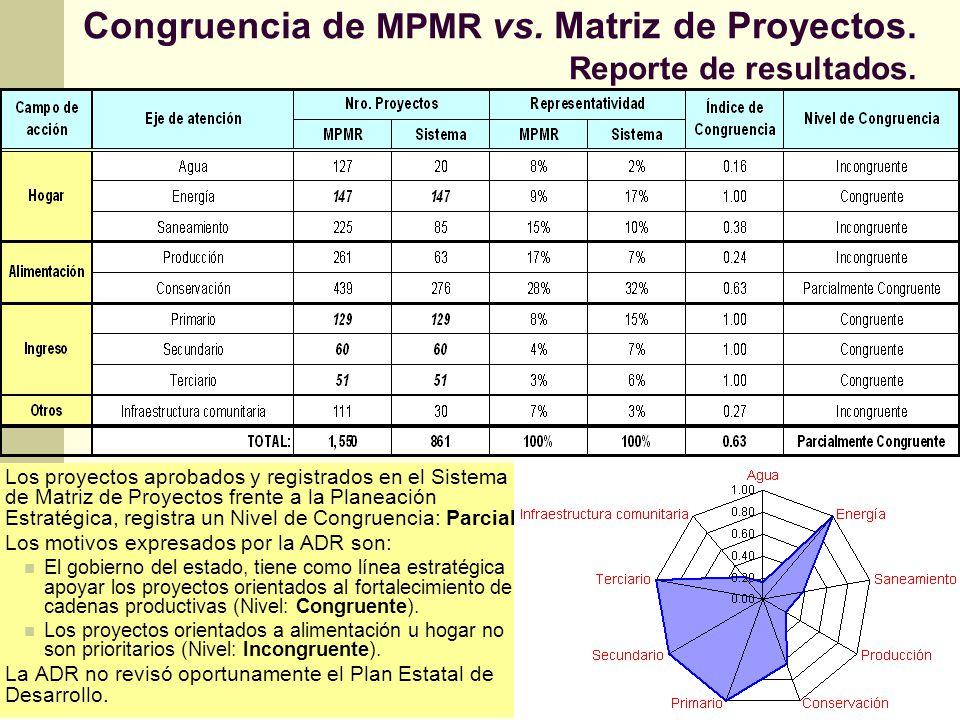 Congruencia de MPMR vs. Matriz de Proyectos. Reporte de resultados. Los proyectos aprobados y registrados en el Sistema de Matriz de Proyectos frente