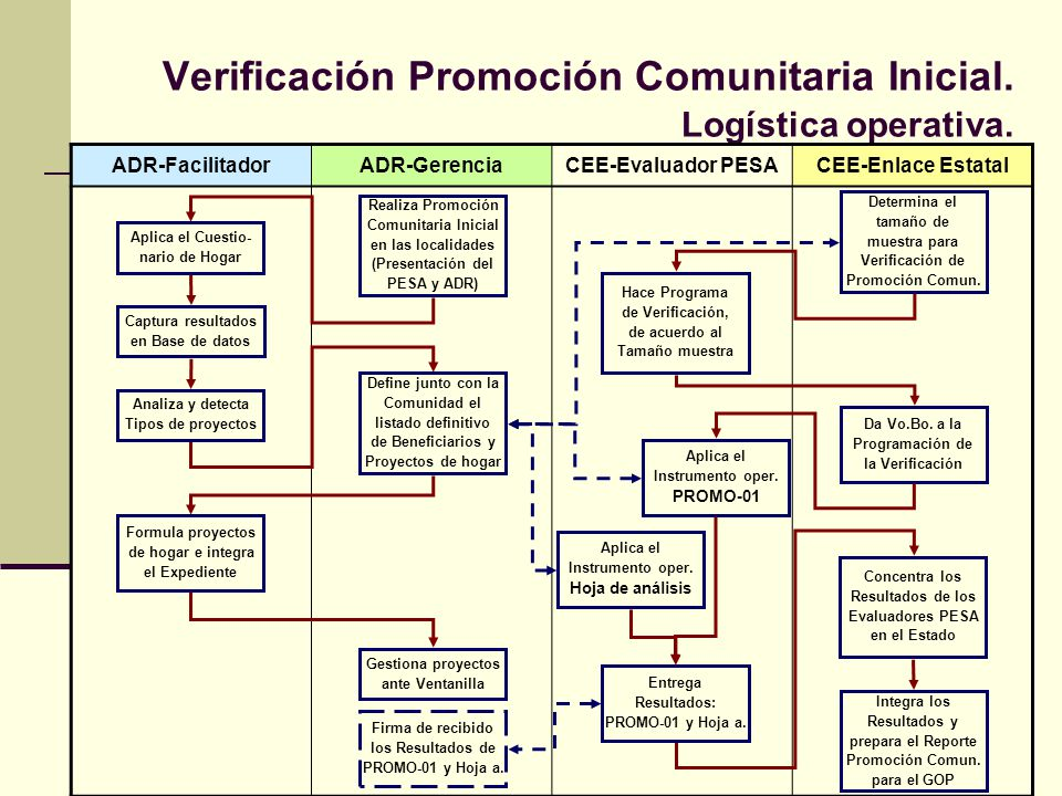 Verificación Promoción Comunitaria Inicial. Logística operativa. ADR-FacilitadorADR-GerenciaCEE-Evaluador PESACEE-Enlace Estatal Hace Programa de Veri