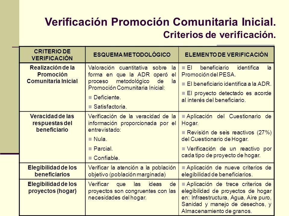 Verificación Promoción Comunitaria Inicial. Criterios de verificación. CRITERIO DE VERIFICACIÓN ESQUEMA METODOLÓGICOELEMENTO DE VERIFICACIÓN Realizaci