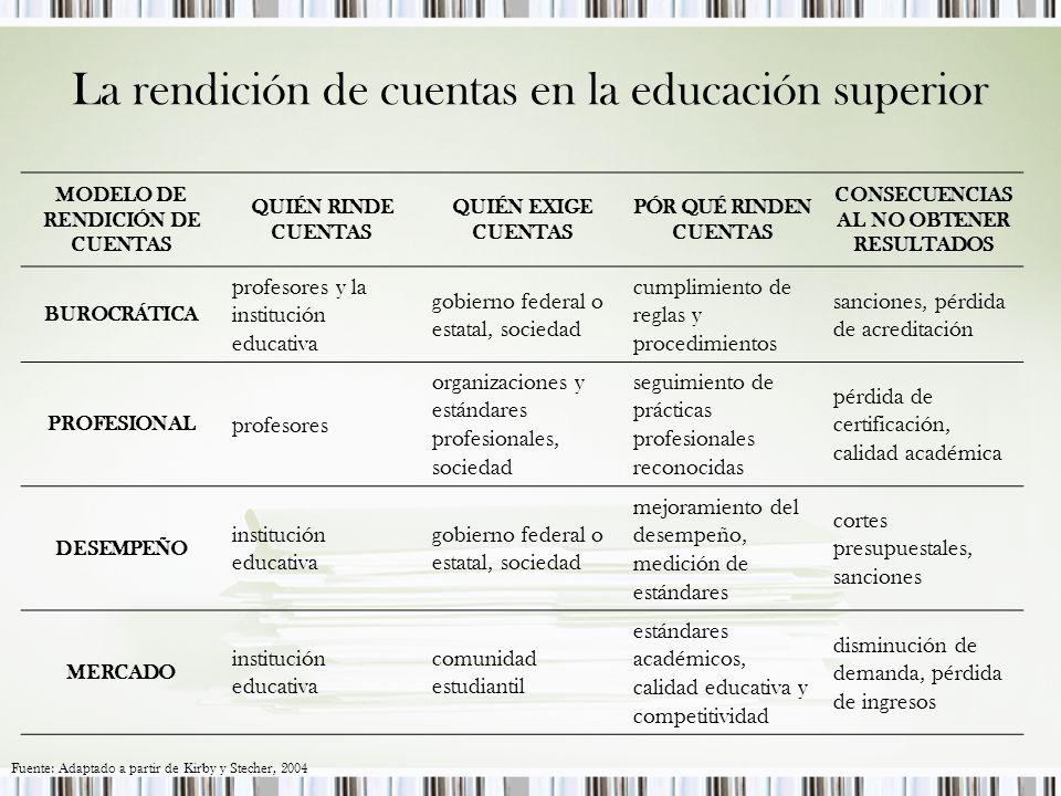 La rendición de cuentas en la educación superior MODELO DE RENDICIÓN DE CUENTAS QUIÉN RINDE CUENTAS QUIÉN EXIGE CUENTAS PÓR QUÉ RINDEN CUENTAS CONSECUENCIAS AL NO OBTENER RESULTADOS BUROCRÁTICA profesores y la institución educativa gobierno federal o estatal, sociedad cumplimiento de reglas y procedimientos sanciones, pérdida de acreditación PROFESIONAL profesores organizaciones y estándares profesionales, sociedad seguimiento de prácticas profesionales reconocidas pérdida de certificación, calidad académica DESEMPEÑO institución educativa gobierno federal o estatal, sociedad mejoramiento del desempeño, medición de estándares cortes presupuestales, sanciones MERCADO institución educativa comunidad estudiantil estándares académicos, calidad educativa y competitividad disminución de demanda, pérdida de ingresos Fuente: Adaptado a partir de Kirby y Stecher, 2004