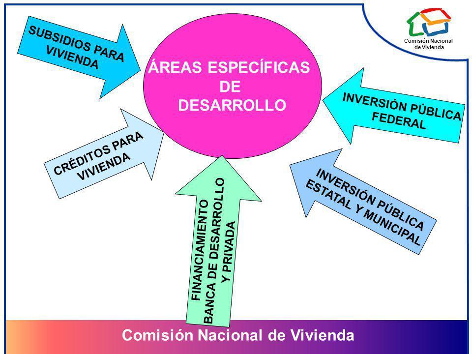 Comisión Nacional de Vivienda Comisión Nacional de Vivienda ÁREAS ESPECÍFICAS DE DESARROLLO SUBSIDIOS PARA VIVIENDA INVERSIÓN PÚBLICA FEDERAL INVERSIÓN PÚBLICA ESTATAL Y MUNICIPAL CRÉDITOS PARA VIVIENDA FINANCIAMIENTO BANCA DE DESARROLLO Y PRIVADA