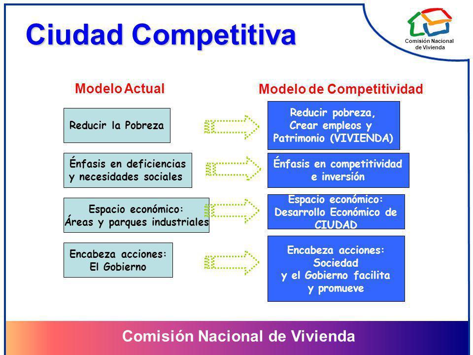 Comisión Nacional de Vivienda Comisión Nacional de Vivienda Ciudad Competitiva Reducir la Pobreza Énfasis en deficiencias y necesidades sociales Espac