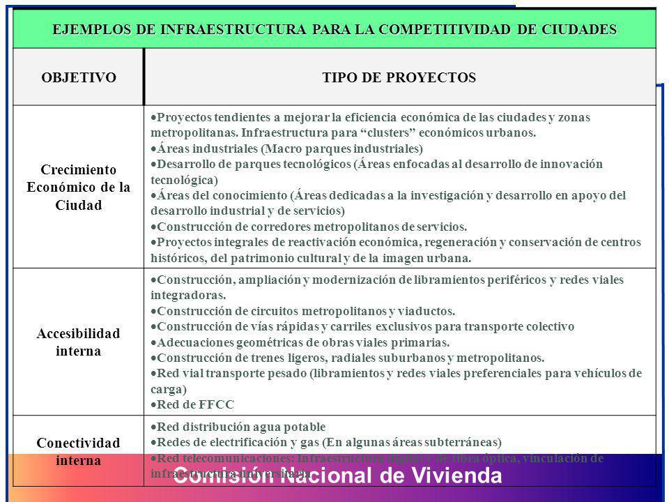Comisión Nacional de Vivienda Comisión Nacional de Vivienda EJEMPLOS DE INFRAESTRUCTURA PARA LA COMPETITIVIDAD DE CIUDADES OBJETIVOTIPO DE PROYECTOS C