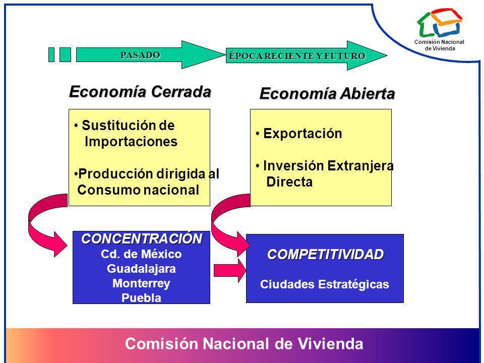 Comisión Nacional de Vivienda Comisión Nacional de Vivienda PASADO ÉPOCA RECIENTE Y FUTURO Economía Cerrada Economía Abierta Sustitución de Importacio