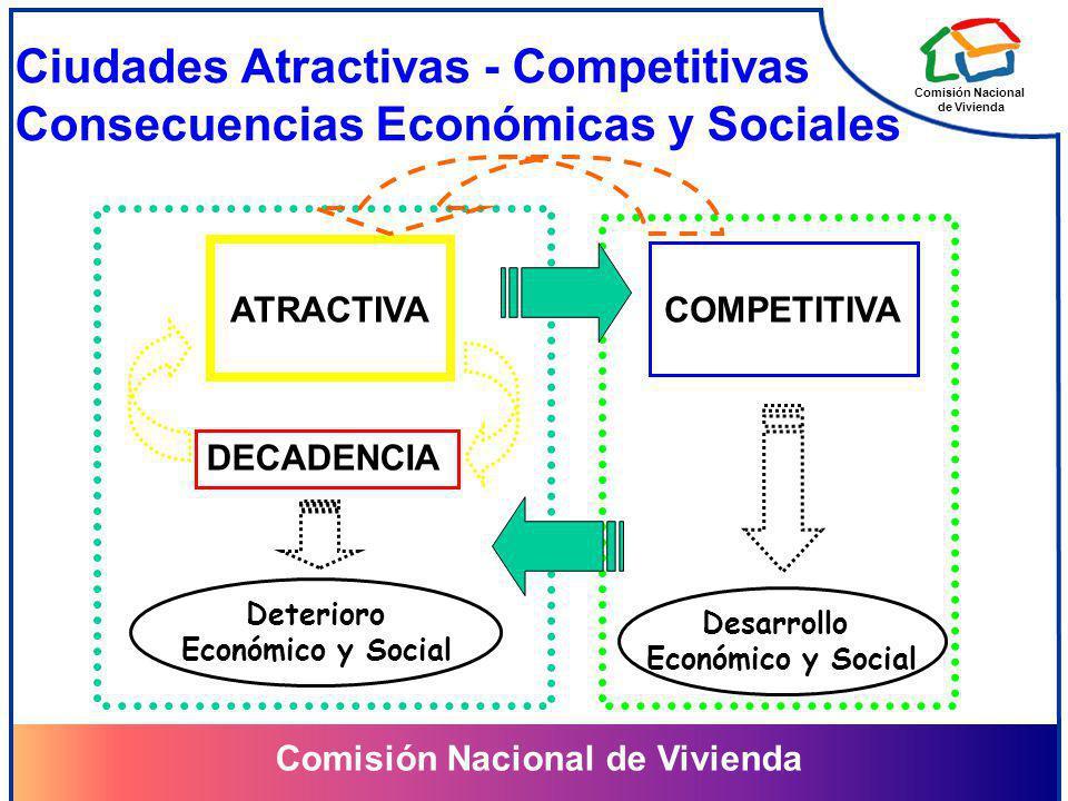 Comisión Nacional de Vivienda Comisión Nacional de Vivienda Ciudades Atractivas - Competitivas Consecuencias Económicas y Sociales DECADENCIA ATRACTIVA COMPETITIVA Deterioro Económico y Social Desarrollo Económico y Social