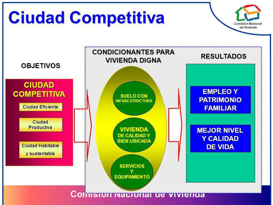 Comisión Nacional de Vivienda Comisión Nacional de Vivienda Ciudad Competitiva Municipale s CIUDADCOMPETITIVA Ciudad Eficiente Ciudad Productiva Ciuda