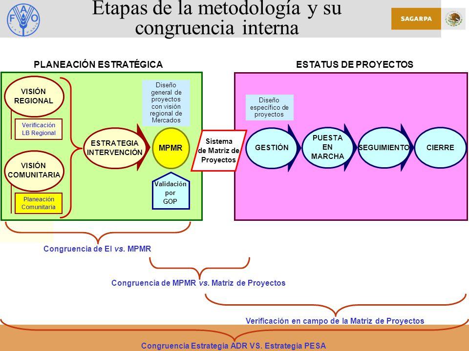 ESTATUS DE PROYECTOSPLANEACIÓN ESTRATÉGICA Congruencia de EI vs.