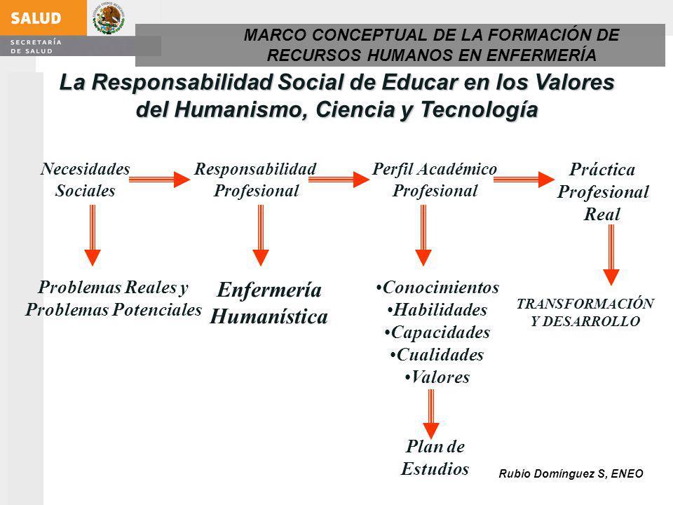 Proceso de evaluación PSICOPEDAGÓGICA DISCIPLINAR Aspectos metodológicos de la estructura curricular Aspectos técnicos, congruencia del perfil con las necesidades y demandas del sector salud y de la profesión