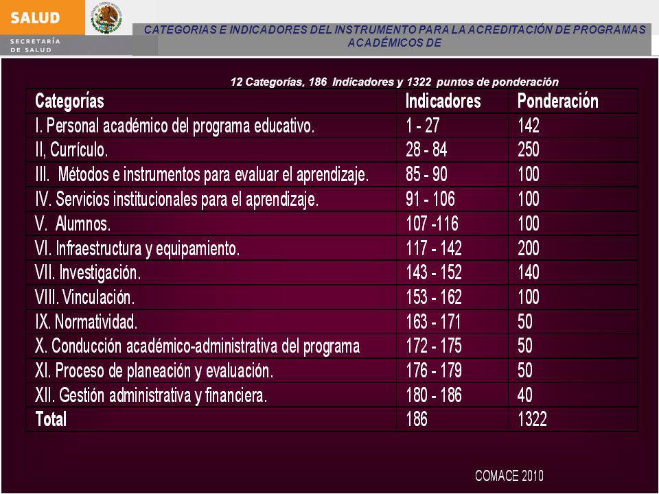 CATEGORIAS E INDICADORES DEL INSTRUMENTO PARA LA ACREDITACIÓN DE PROGRAMAS ACADÉMICOS DE 12 Categorías, 186 Indicadores y 1322 puntos de ponderación