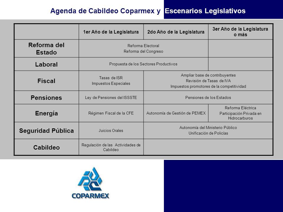 Agenda de Cabildeo Coparmex y Escenarios Legislativos 1er Año de la Legislatura2do Año de la Legislatura 3er Año de la Legislatura o más Reforma del E