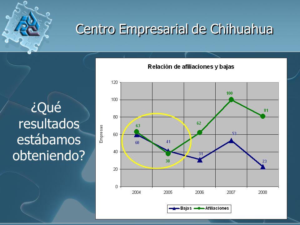 Centro Empresarial de Chihuahua ¿Qué resultados estábamos obteniendo?