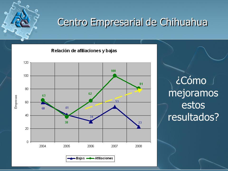 Centro Empresarial de Chihuahua ¿Cómo mejoramos estos resultados?