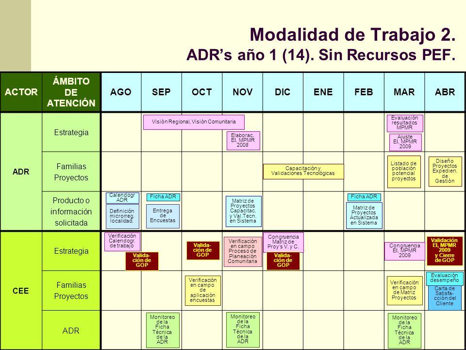 Modalidad de Trabajo 3.ADRs año 2 ó más (33). Con LB y MPMR aprobada.