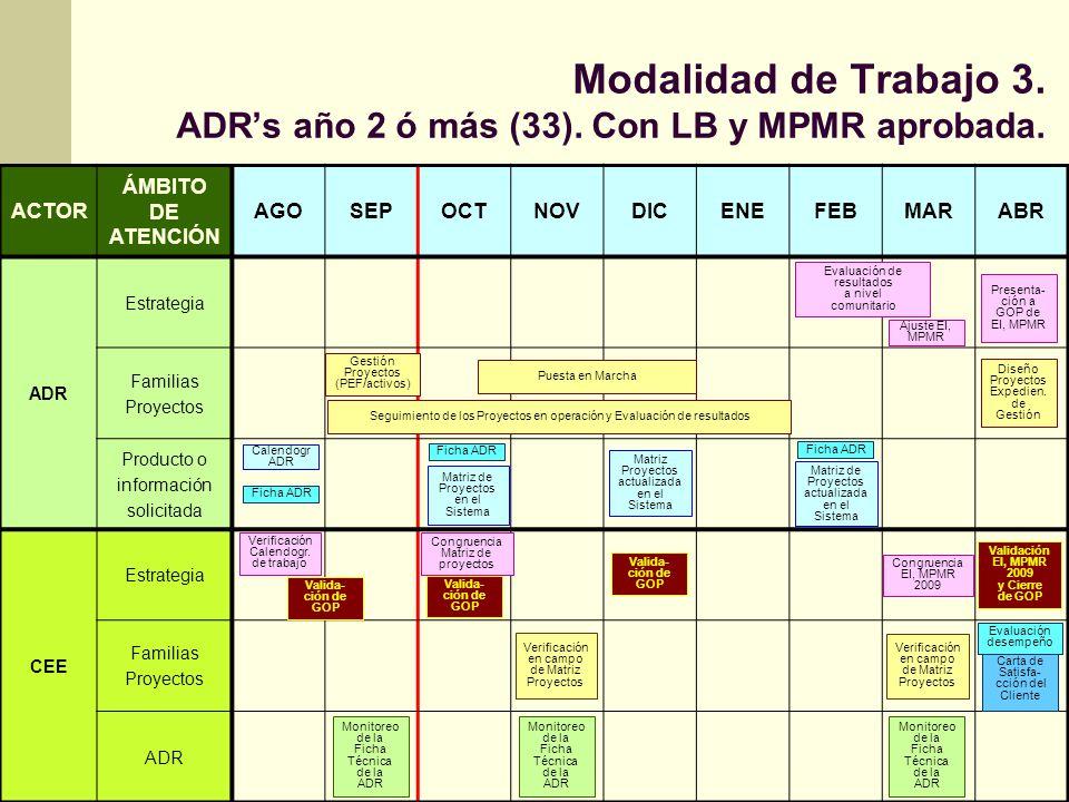 Modalidad de Trabajo 3. ADRs año 2 ó más (33). Con LB y MPMR aprobada. ACTOR ÁMBITO DE ATENCIÓN AGOSEPOCTNOVDICENEFEBMARABR ADR Estrategia Familias Pr